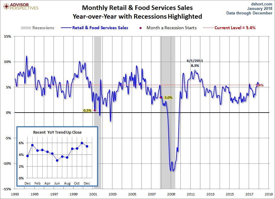 Economy Watch: Retail Sales Gain Ground in December
