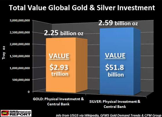Total Value Global Gold & Silver Investment