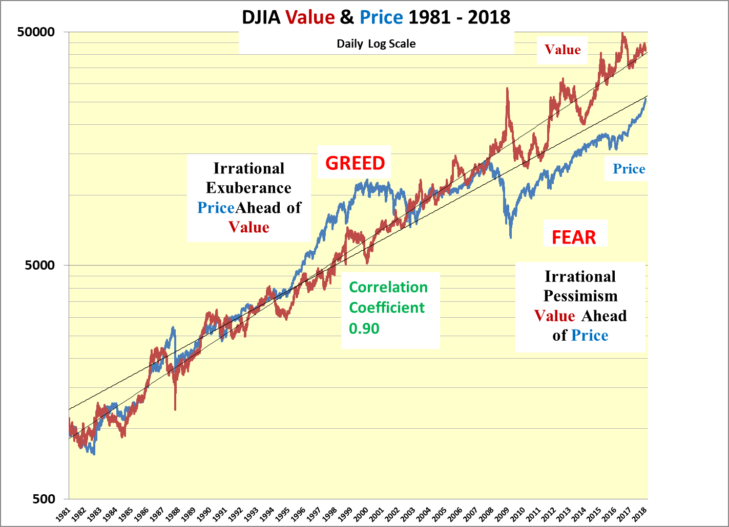 Djia Quote Predicted Acceleration In Djia Rise To Continue  Seeking Alpha