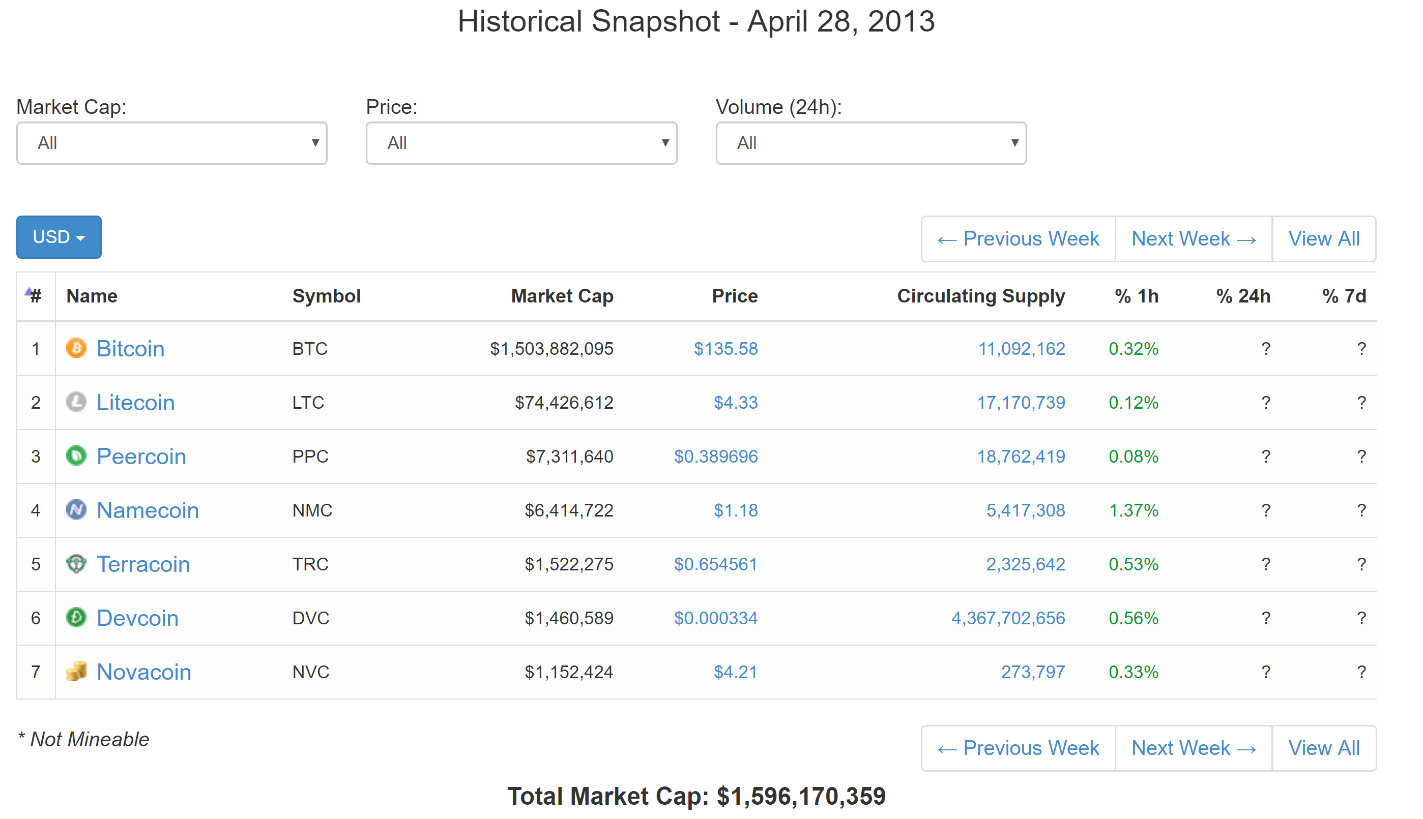 It Is A Credit To Litecoin And Its Following That Still Around Prospering As Top 10 Coin