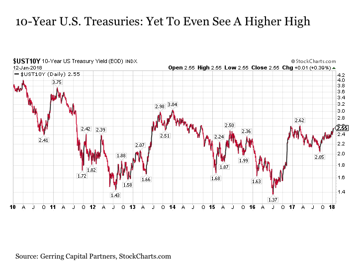 And When Considering The Same Chart For 30 Year U S Treasury Yields We Don T Even Have Any Signs Of A Reversal In Trend Much Less Anything