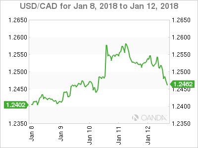 Canadian dollar weekly graph January 8, 2018