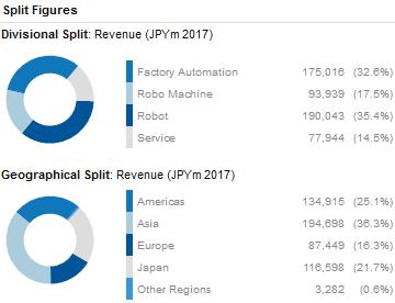 A Look At The Robotics Sector And Robot Companies | Seeking