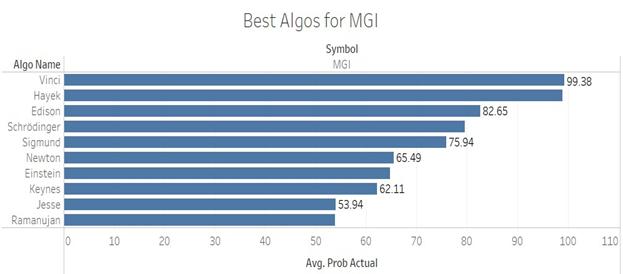 Ysis Of Price Actions Moneygram S Stock Substantiates Tino Iq Prediction