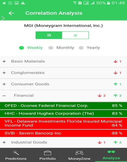 Positioning Yourself As An Investor Of Moneygram International Inc