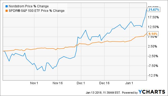 Nordstrom Buyout Premium Is Not In The Stock Yet Nordstrom Inc