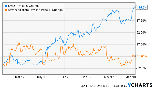 Earnings Analysis Of Advanced Micro Devices, Inc. (AMD)