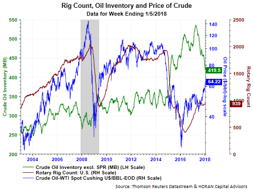 Crude prices continue to grow