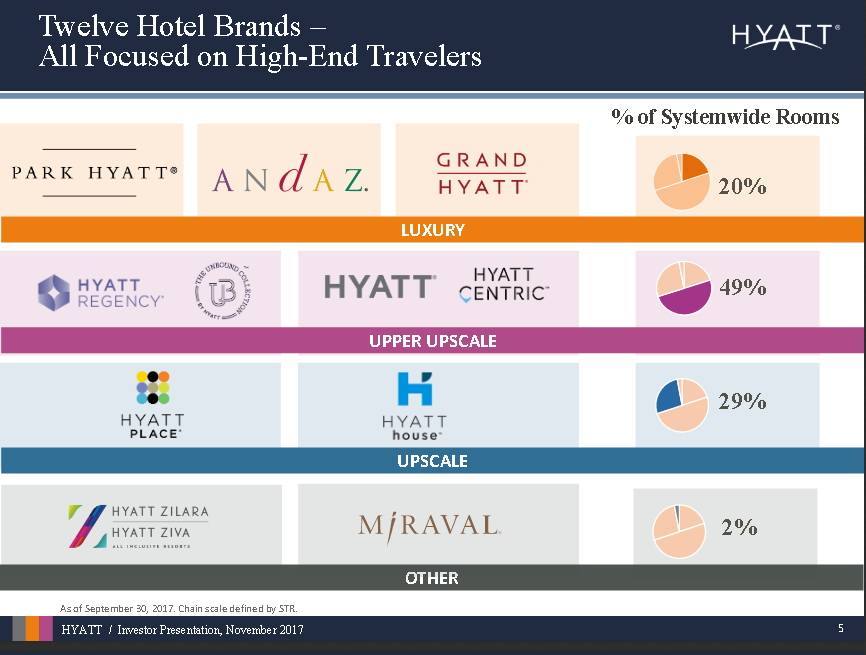 Is Hyatt Hotels A Takeover Or Just A Short? - Hyatt Hotels