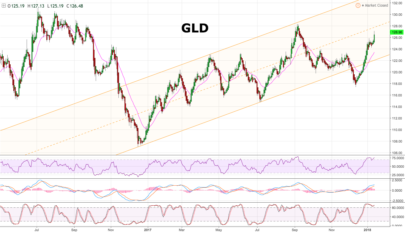 Quote Gld Gld Is 'it' Happening  Spdr Gold Trust Etf Nysearcagld