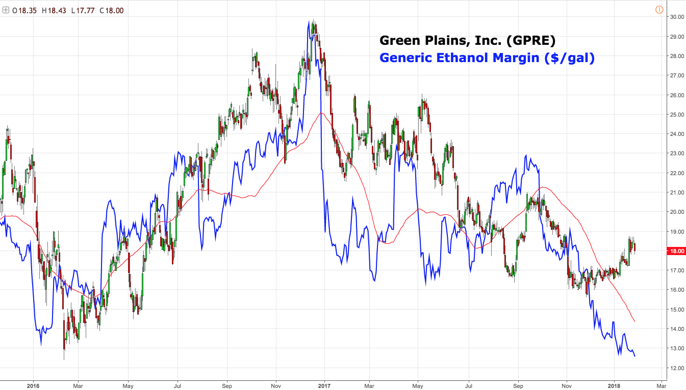 Green Plains Partners LP (NASDAQ:GPP) Continuing to Trade Below Moving Averages