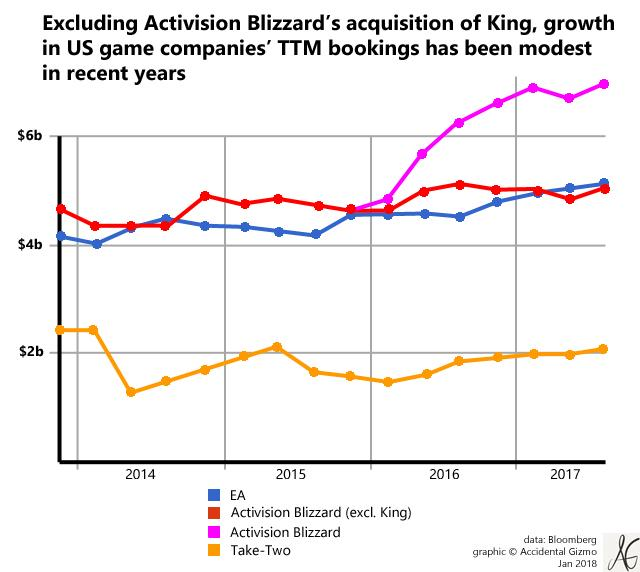 Why The Easy Money Era Is Over For Activision Blizzard Ea And Take
