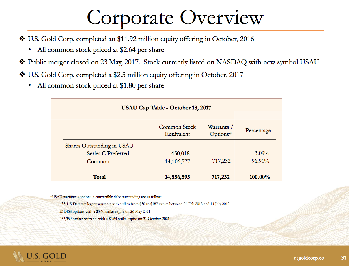 Us Gold Corp De Risked Junior Gold Miner Us Gold Corp