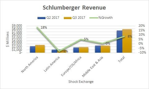Raises Stake in Schlumberger Limited. (SLB)