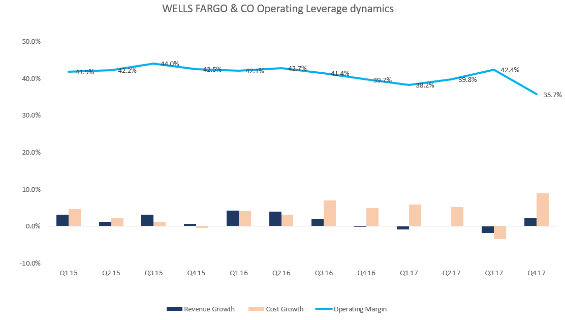 Wilbanks Smith & Thomas Asset Management LLC Reduces Stake in Wells Fargo & Company