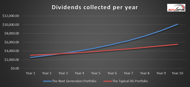 It's Time For The Next Generation Dividend Growth Model Portfolio