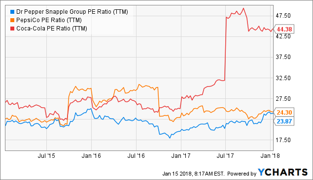 How Analysts Feel About Dr Pepper Snapple Group, Inc. (NYSE:DPS)?