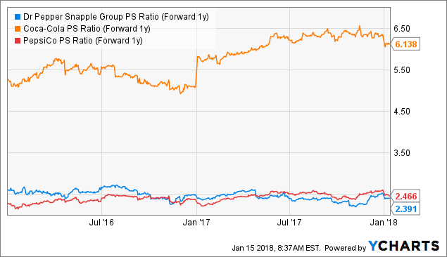 Dr Pepper Snapple Group, Inc. (DPS), Comerica Incorporated (CMA)
