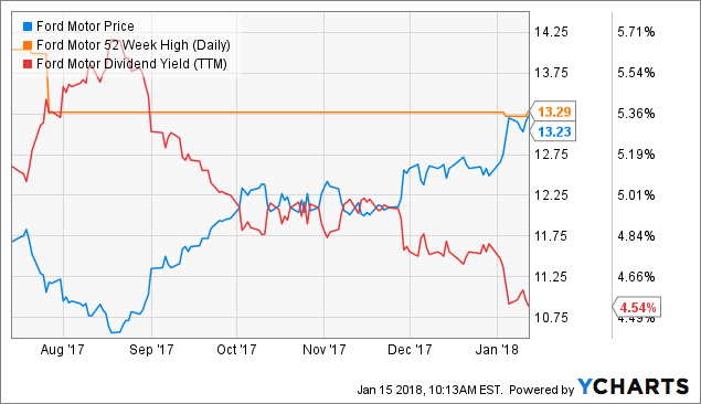 Ford motor dividend history for Current ford motor co stock price