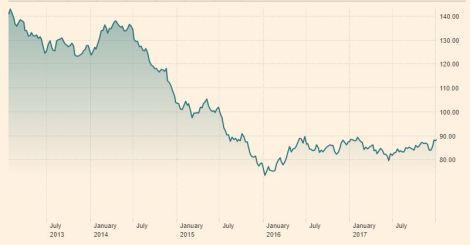 BBG Commodities Index