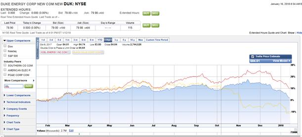 Duke Energy Stock Quote Inspiration The 90% Renewable Grid 2 Utilities To Buy  Duke Energy