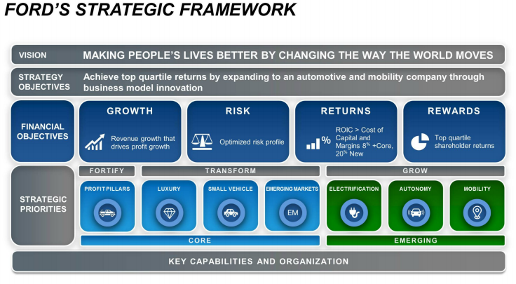 generic strategy ford Toyota motor corporation's generic strategy (porter's model) and intensive growth strategies are discussed in this case study and analysis on the business.