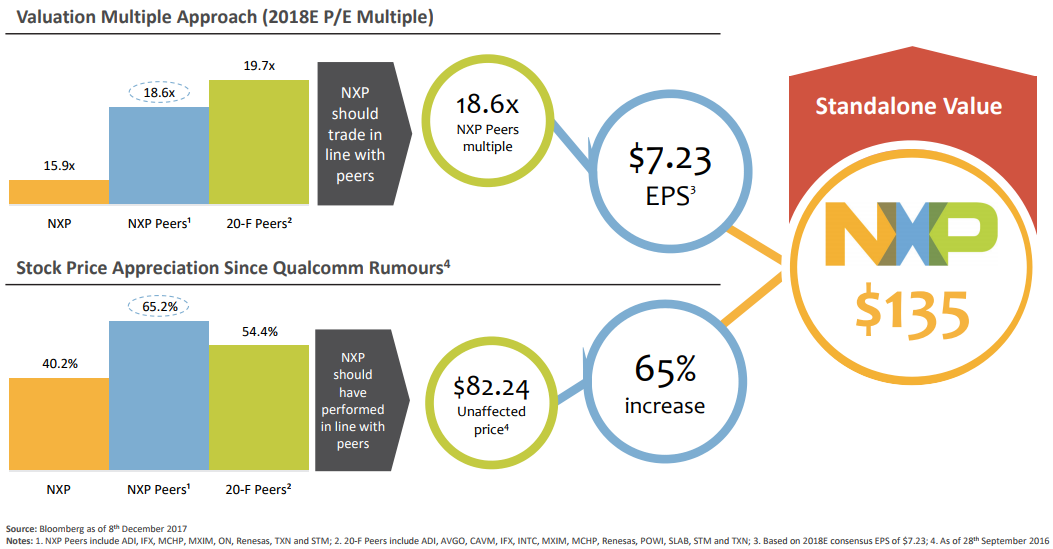 NXP Semiconductors (NXPI) Getting Somewhat Favorable Media Coverage, Accern Reports