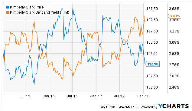 Most Recent Analysts Ratings Kimberly-Clark Corporation (KMB)