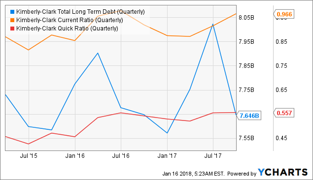 Kimberly-Clark Corporation (KMB) And Insider Trading Activity