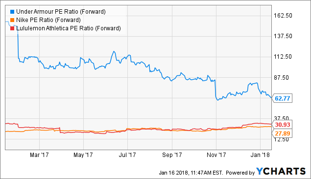 Finally Time To Cut Your Stake? Macquarie Downgrades Under Armour (UAA) Shares