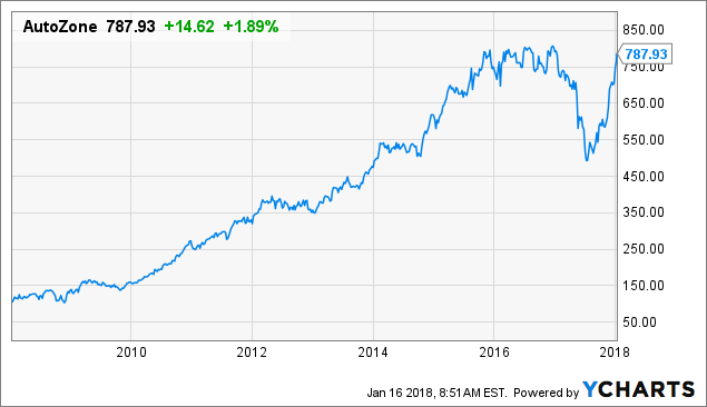 AutoZone Is Ready To Go Higher - AutoZone, Inc. (NYSE:AZO ...
