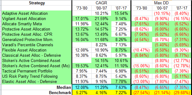 40 Shades Of Tactical Asset Allocation Across Bull And Bear