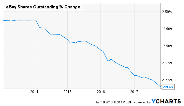 Is now the right time to buy ebay ebay inc nasdaqebay ebay shares outstanding data by ycharts gumiabroncs Image collections