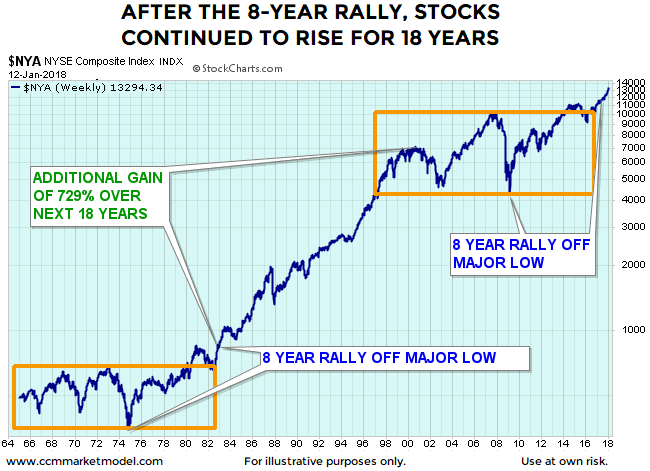 Instead Of Following The 1964 1980 Script Stocks Tacked On An Additional Gain Over 700 See Chart Below
