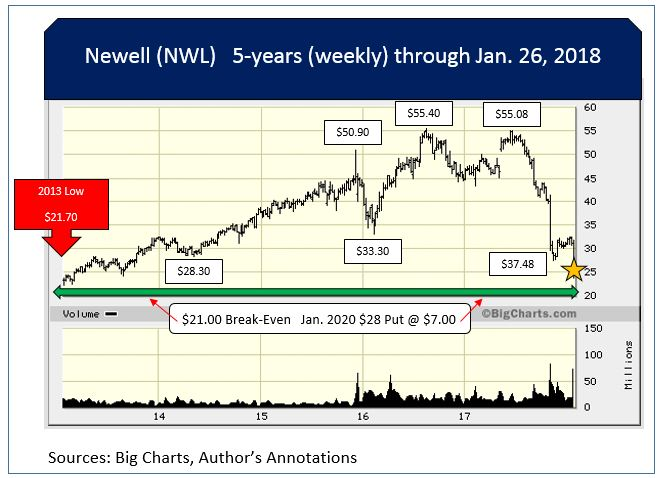 Worth Watching Stock: Newell Brands Inc. (NWL)