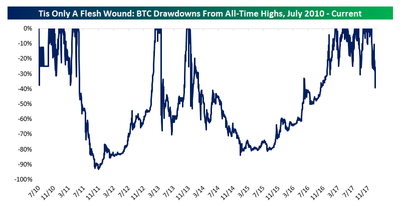 While BTC is up 14237510% since July of 2010, all of those gains have come  on less than 180 discrete trading days. Pretty remarkable!