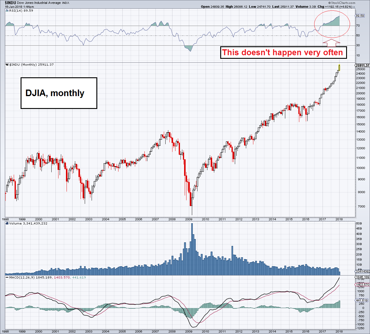 Djia Quote Punchdrunk Investors And Extinct Bears Part 1  Seeking Alpha