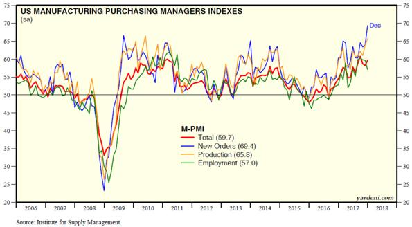 United States Manufacturing Purchasing Managers Indexes Chart