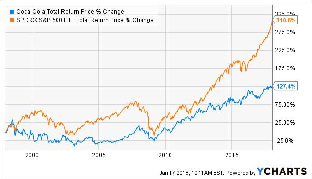Chart Ko Total Return Price Data By Ycharts