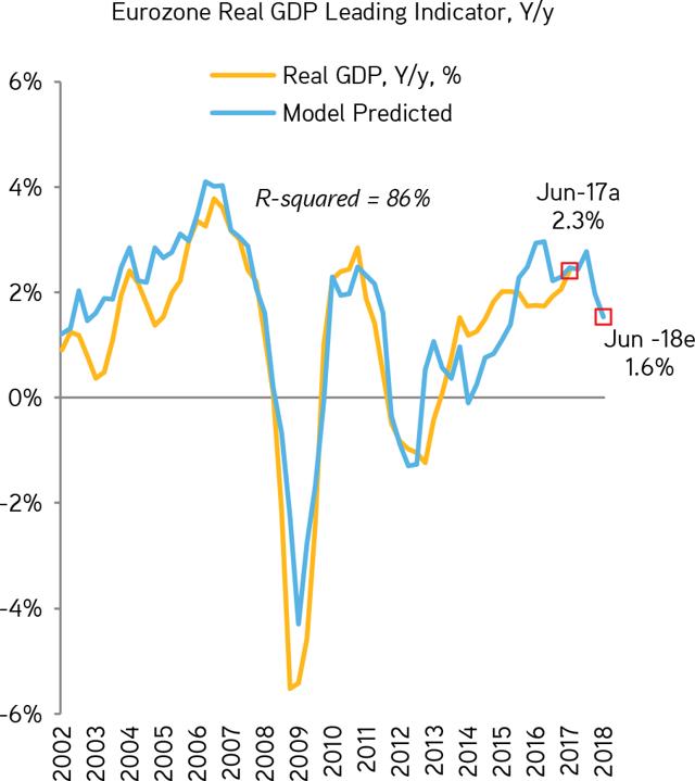 1 economicindicator analysis rajaram