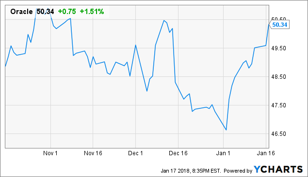 Orcl Stock Quote Adorable Can Oracle's Autonomous Database Fend Off Amazon's Efforts