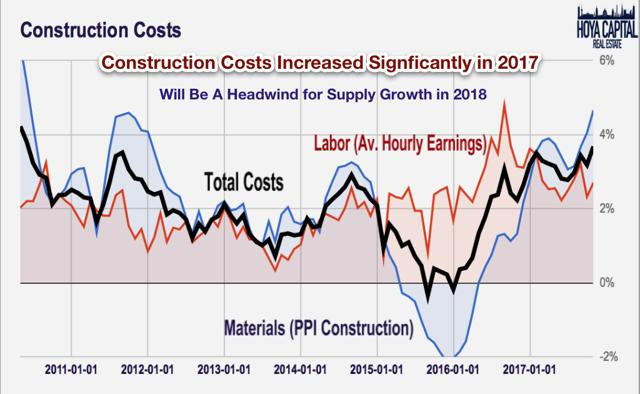 construction cost inflation