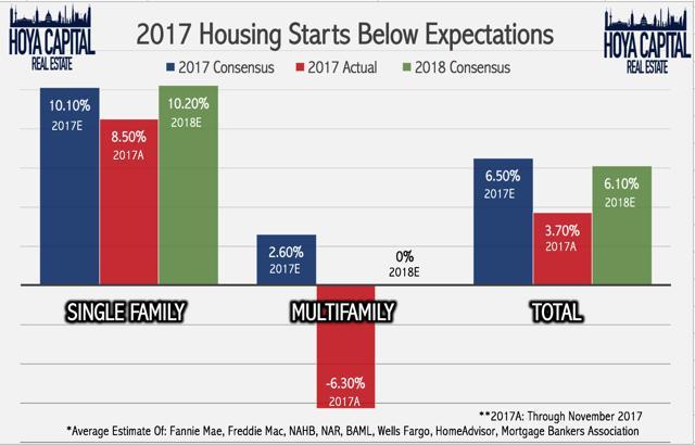 housing starts 2017