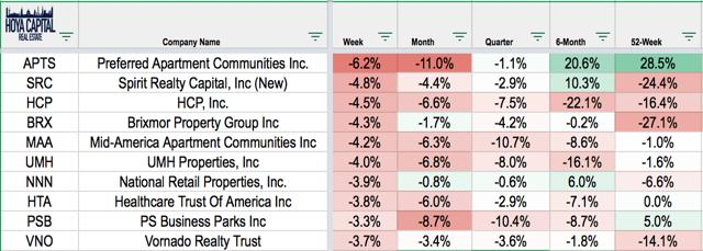 REIT losers