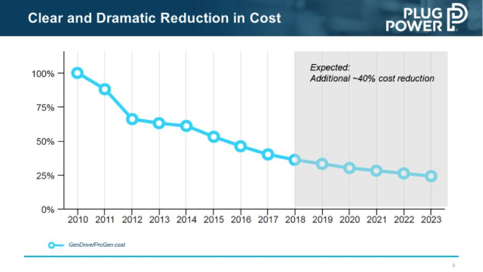 Plug Reported The Following Declining Cost For Its Fuel Cell Stacks Recently