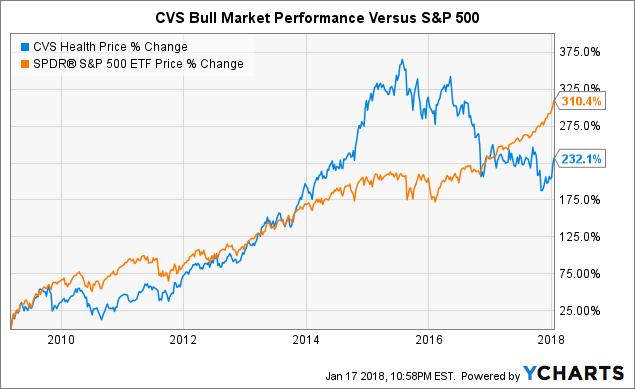 Cvs Health Reminds Us That Investing Is 90 Half Common Sense Cvs
