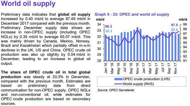 opecs oil supply fell - 650×365