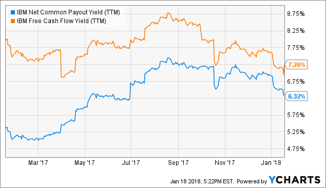 Finally Time To Raise Your Stake? Barclays Upgrades IBM (NYSE:IBM) Shares