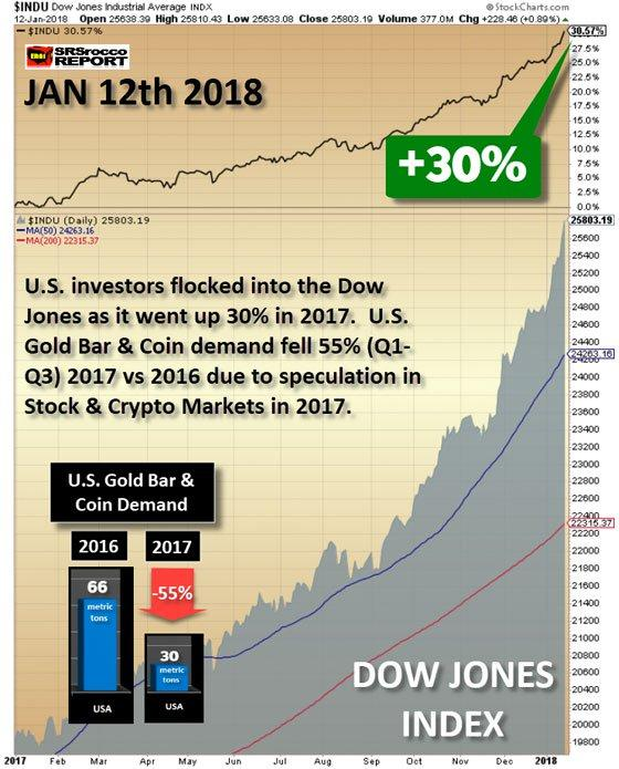 Dow Jones Industrial Average INDX: Jan 12th, 2018