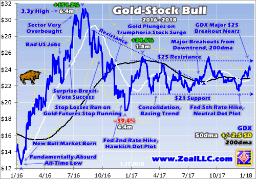 Gld Stock Quote Enchanting Quotesgdx Stock Quote Nyse Gld • Hak660